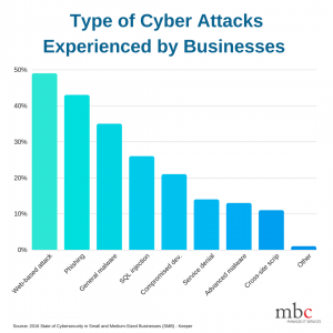 Chart of Cyber Attacks in 2016