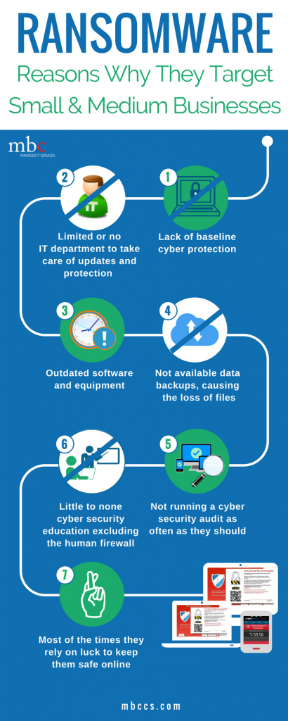 Infographic of ransomware