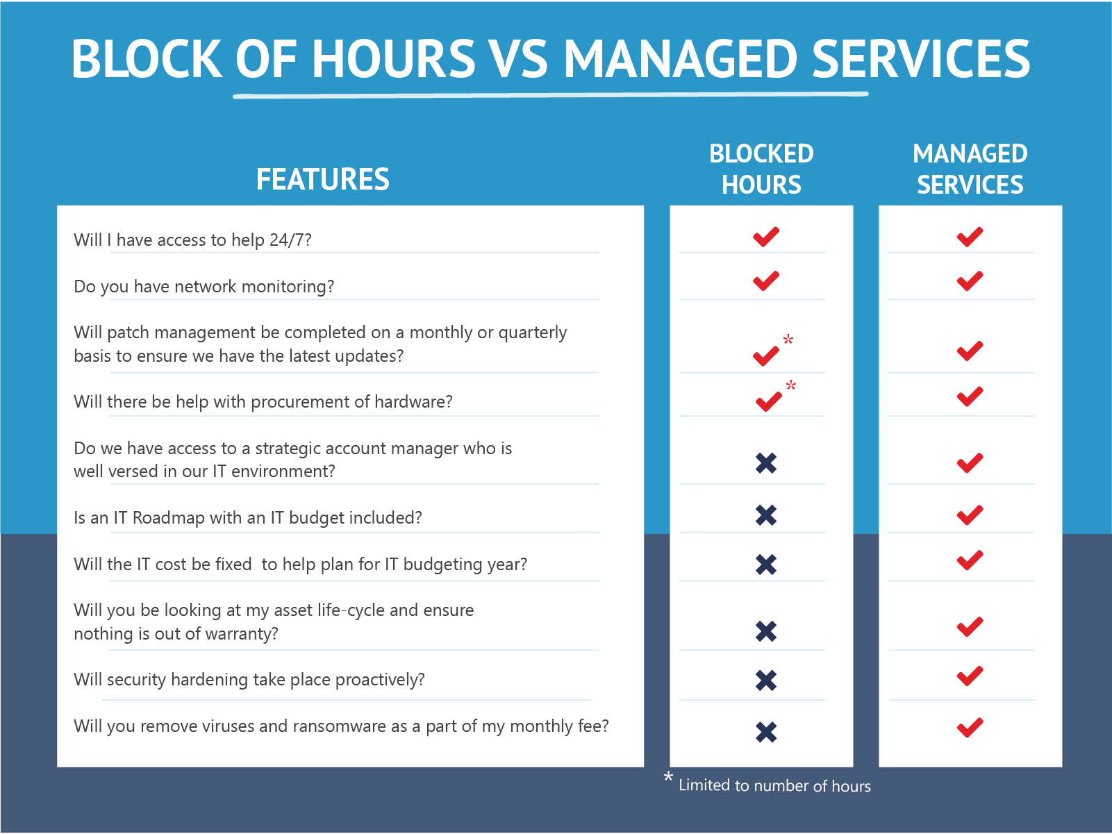 Managed Services vs Block Hours